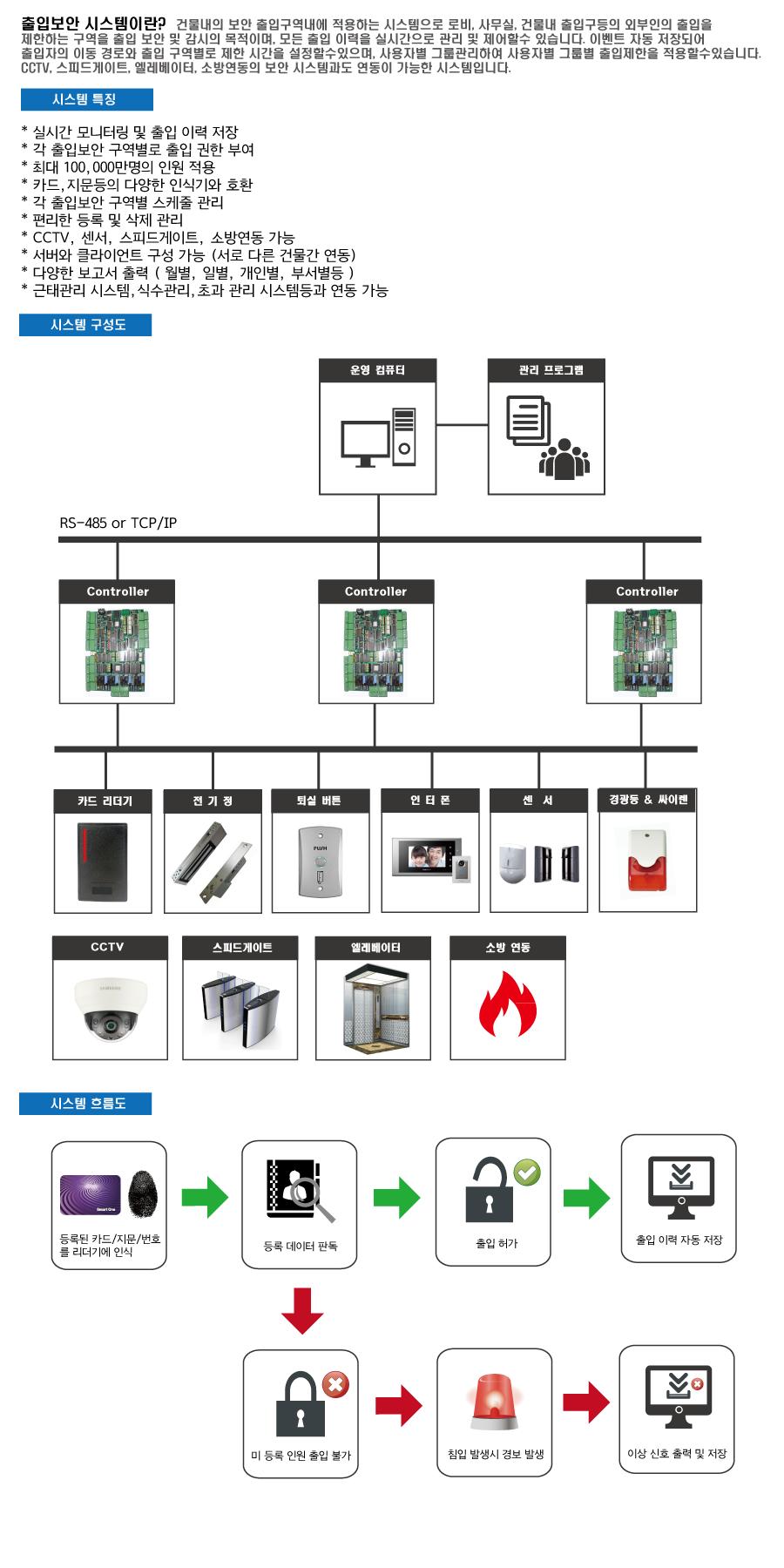 솔루션(출입보안시스템).png